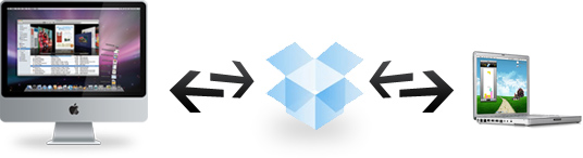 Dropbox synkronisering